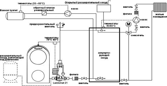 К системе отопления котел