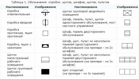 условные обозначения в электрических ...