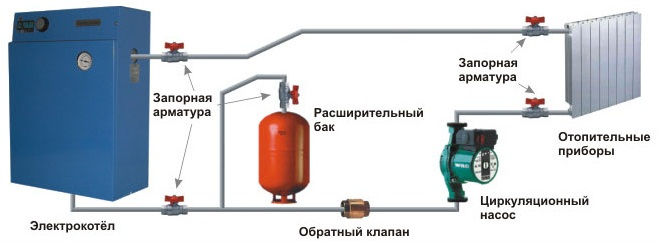 Схема отопления электрокотлом.