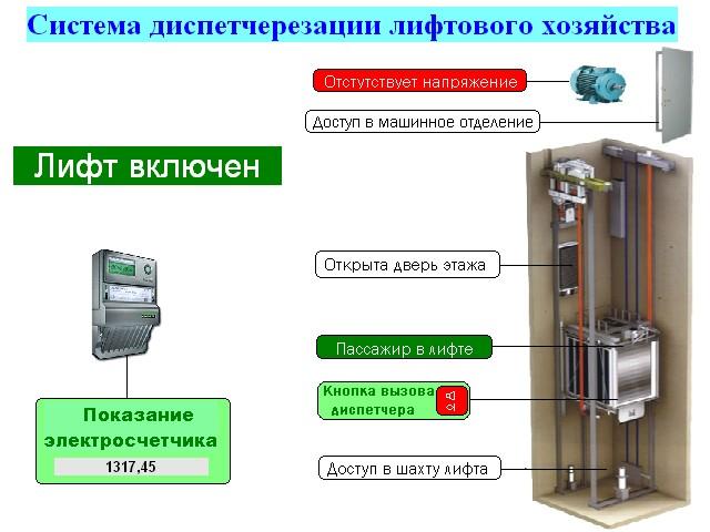 электрическая схема лифта.