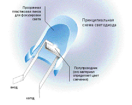 Данные световые приборы