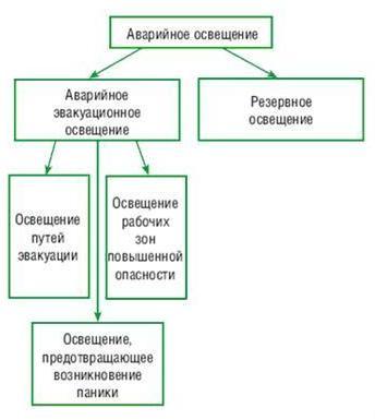 Схема аварийного освещения