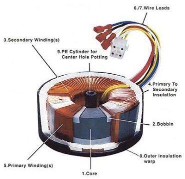 Тороидальный трансформатор: