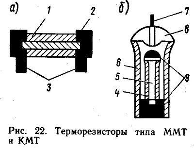 терморезисторов находятся